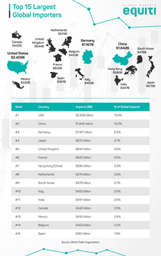 Top 15 Largest Global Importers