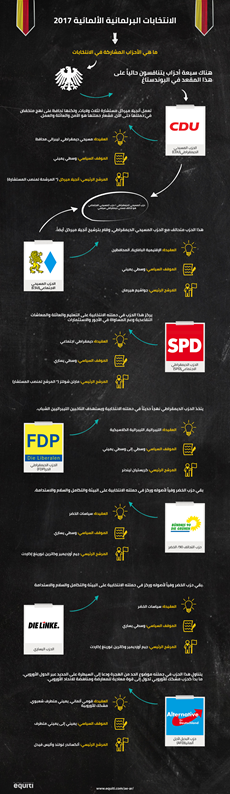 الأحزاب المشاركة في الانتخابات الألمانية