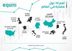 أهم 10 دول مصدّرة في العالم