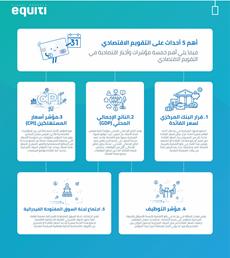 أهم 5 أحداث على التقويم الاقتصادي