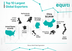 Top 10 Largest Global Exporters