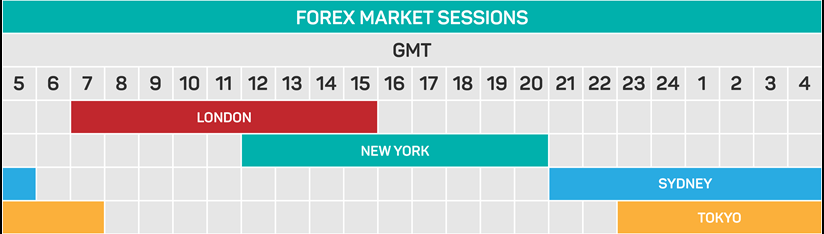 What time is the forex market most active