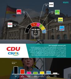 نتائج الانتخابات الألمانية