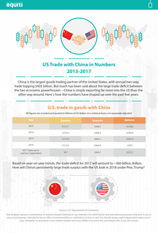 US Trade with China in Numbers