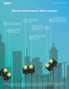 Bitcoin's Rollercoaster Ride