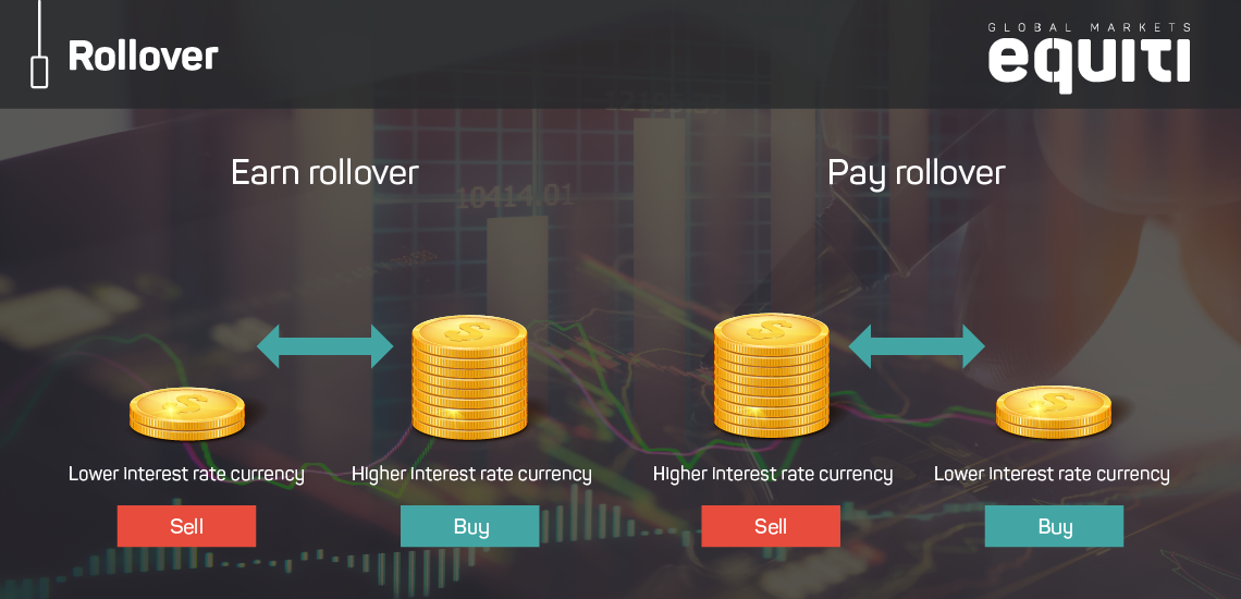Swap Charge and Rollover Rates in Forex