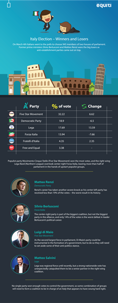 Italy Election – Winners and Losers
