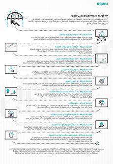 10 قواعد لإدارة المخاطر في التداول