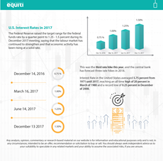 U.S. Interest Rates in 2017